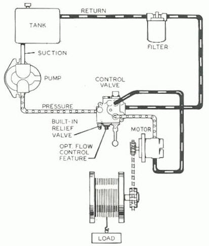 Hydraulics on wiring diagram winch